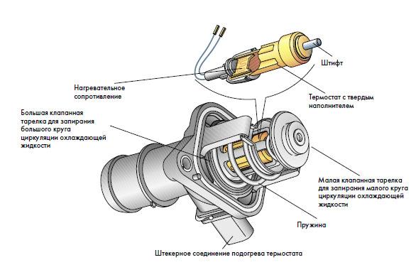Как правильно устанавливается термостат